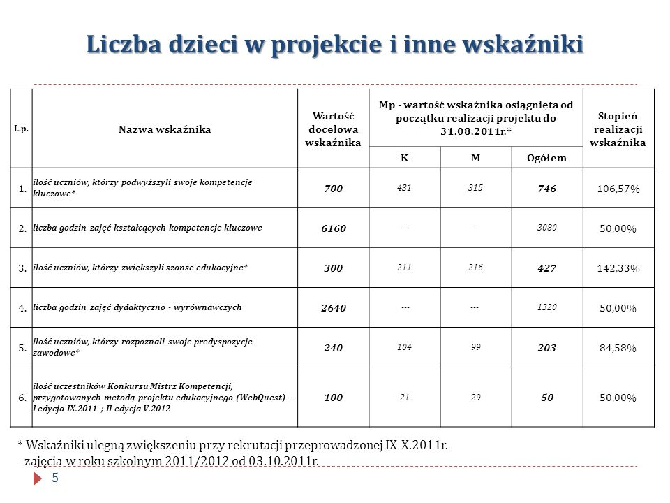 Liczba dzieci w projekcie i inne wskaźniki