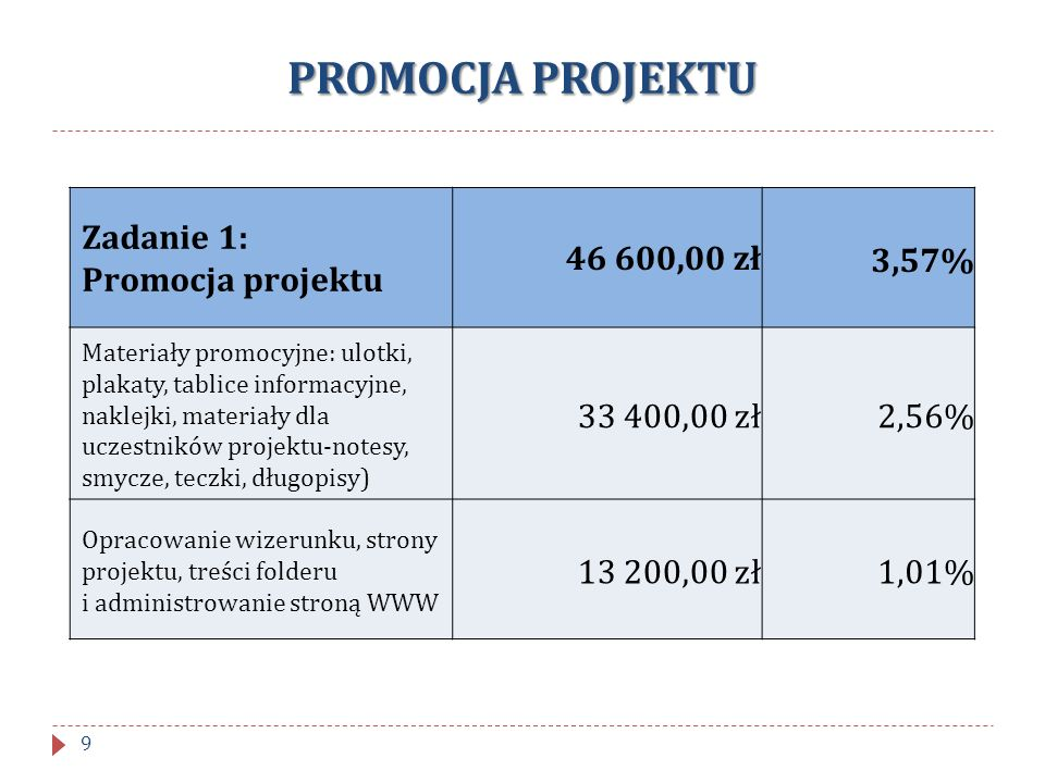 PROMOCJA PROJEKTU Zadanie 1: Promocja projektu 46 600,00 zł 3,57%