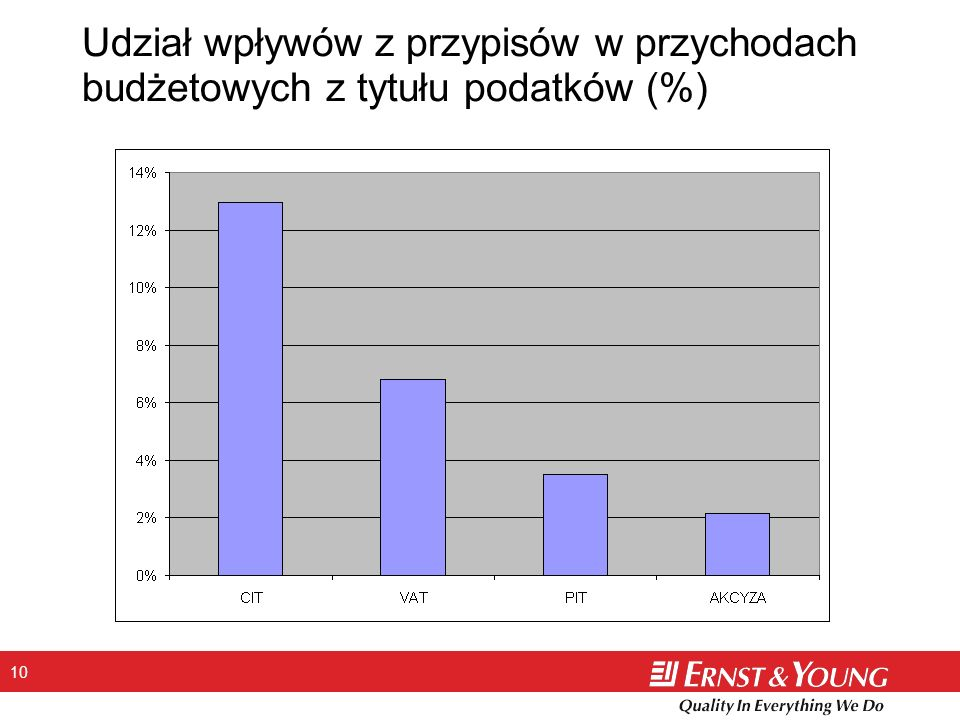Udział wpływów z przypisów w przychodach budżetowych z tytułu podatków (%)