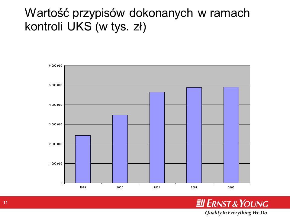 Wartość przypisów dokonanych w ramach kontroli UKS (w tys. zł)
