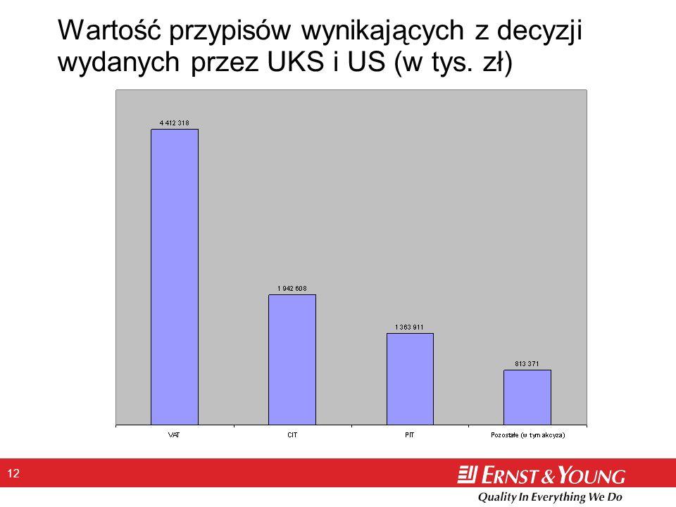 Wartość przypisów wynikających z decyzji wydanych przez UKS i US (w tys. zł)