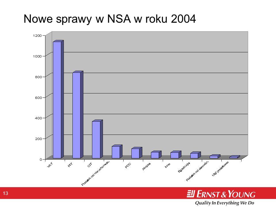 Nowe sprawy w NSA w roku 2004