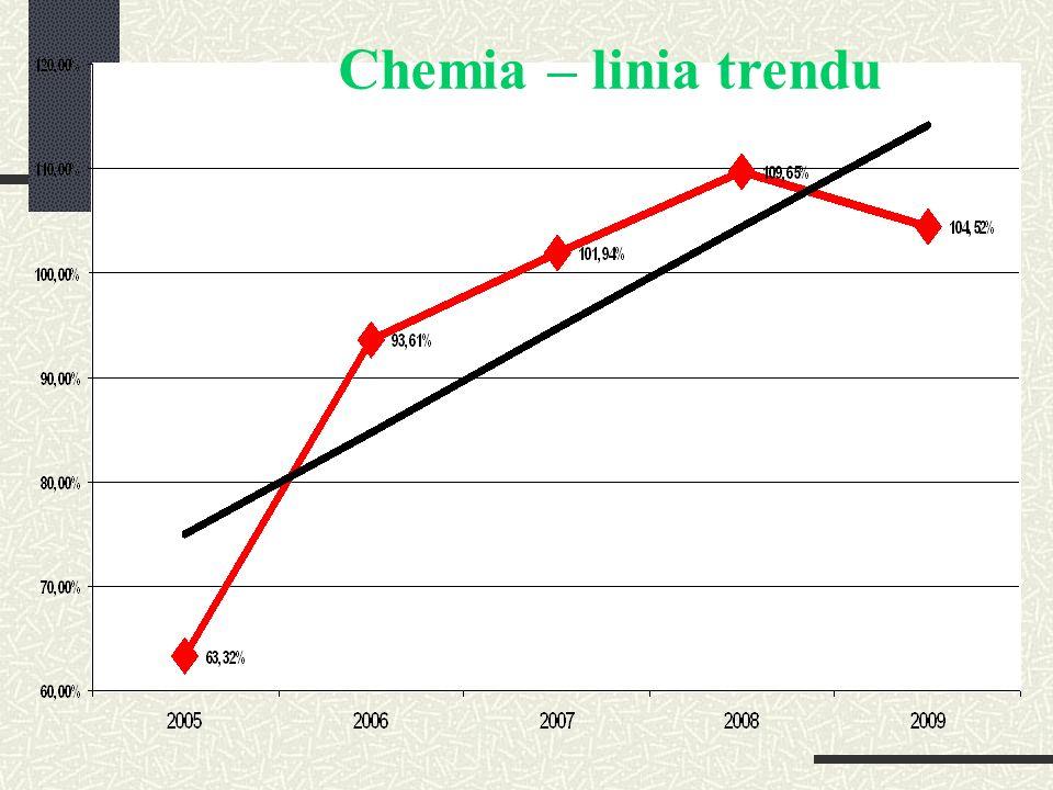 Chemia – linia trendu
