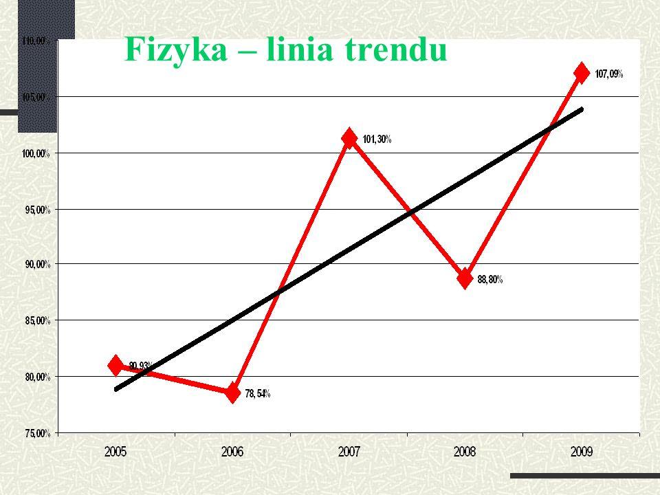 Fizyka – linia trendu