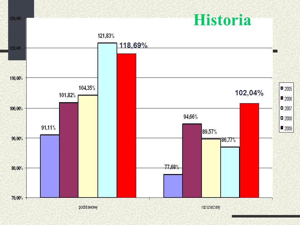 Historia 118,69% 102,04%