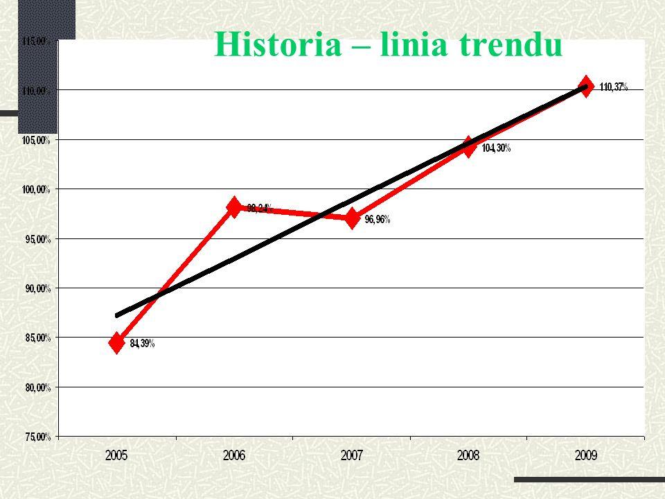 Historia – linia trendu