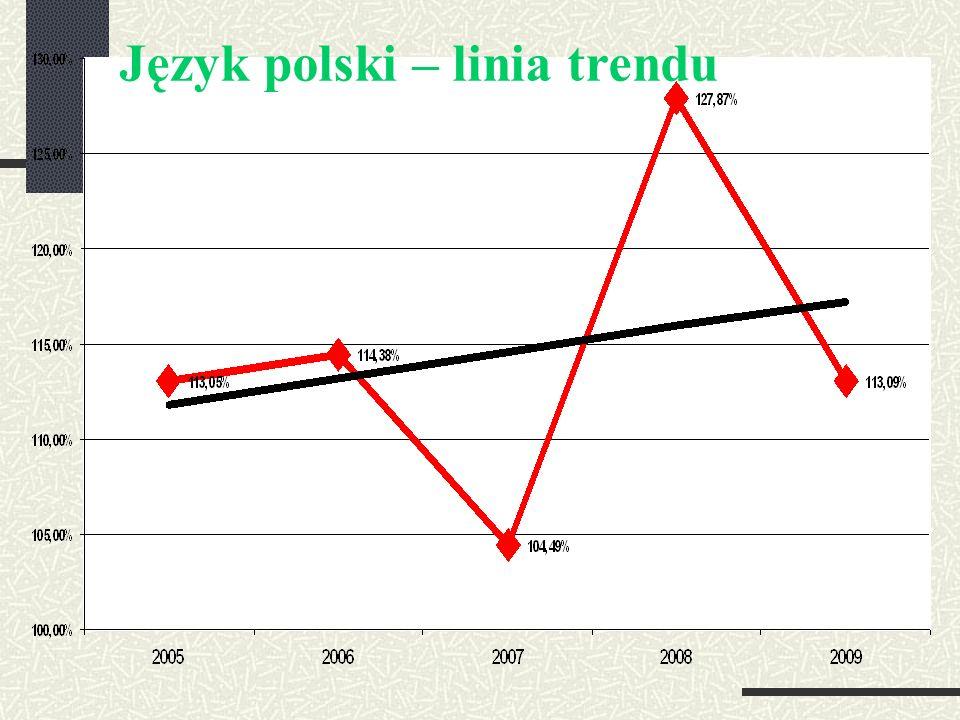 Język polski – linia trendu