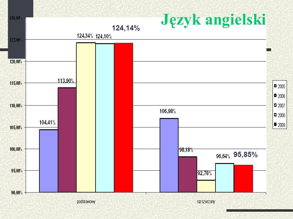 Język angielski 124,14% 95,85%