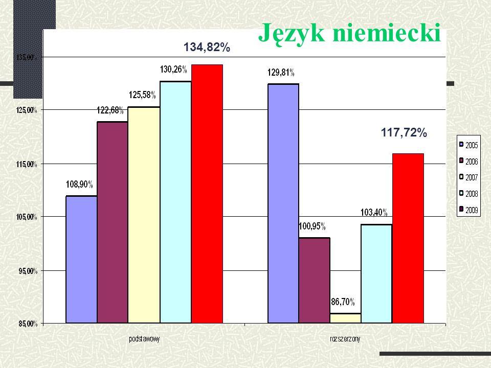 Język niemiecki 134,82% 117,72%