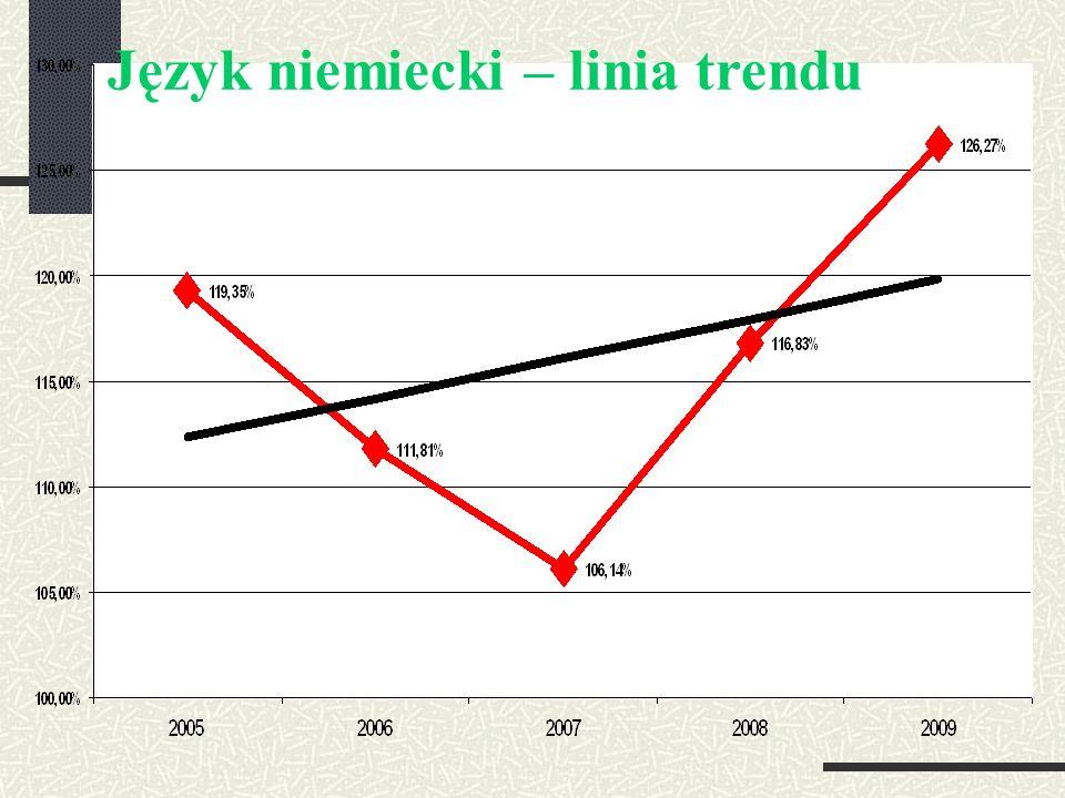 Język niemiecki – linia trendu