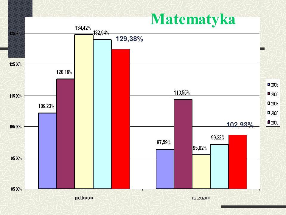Matematyka 129,38% 102,93%