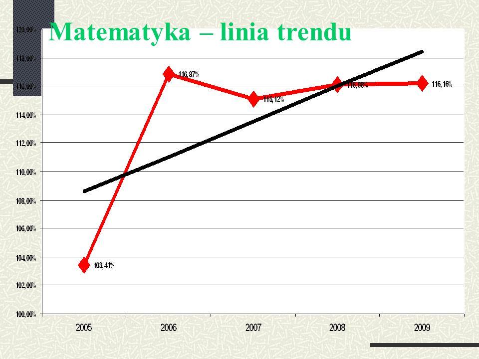Matematyka – linia trendu