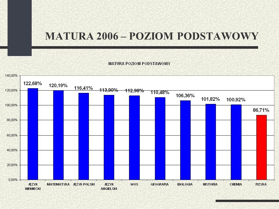 MATURA 2006 – POZIOM PODSTAWOWY