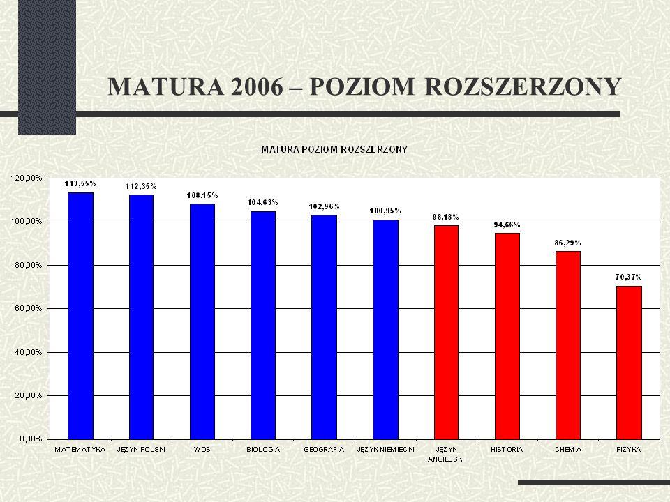 MATURA 2006 – POZIOM ROZSZERZONY
