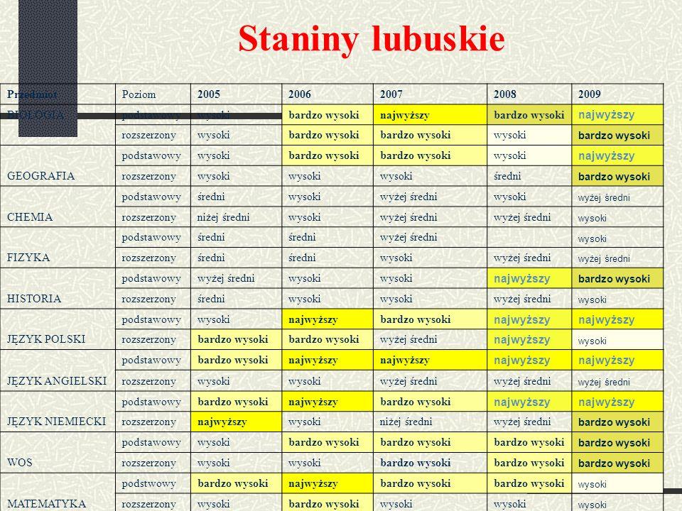 Staniny lubuskie Przedmiot Poziom 2005 2006 2007 2008 2009 BIOLOGIA