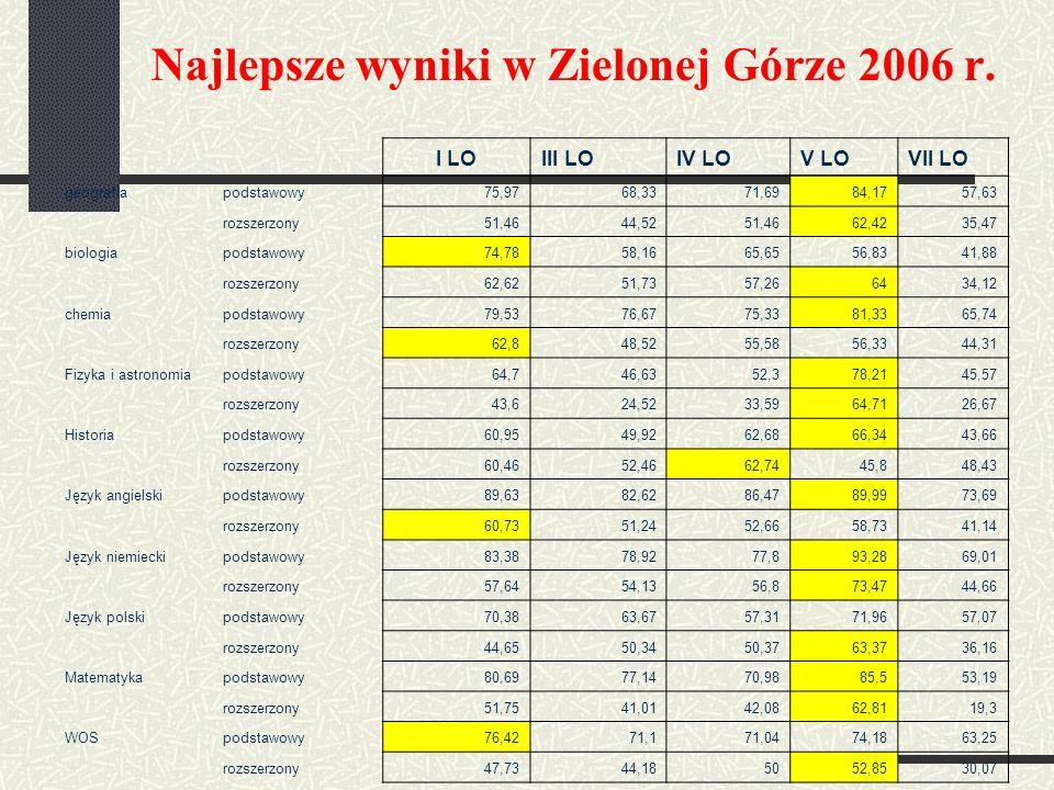 Najlepsze wyniki w Zielonej Górze 2006 r.
