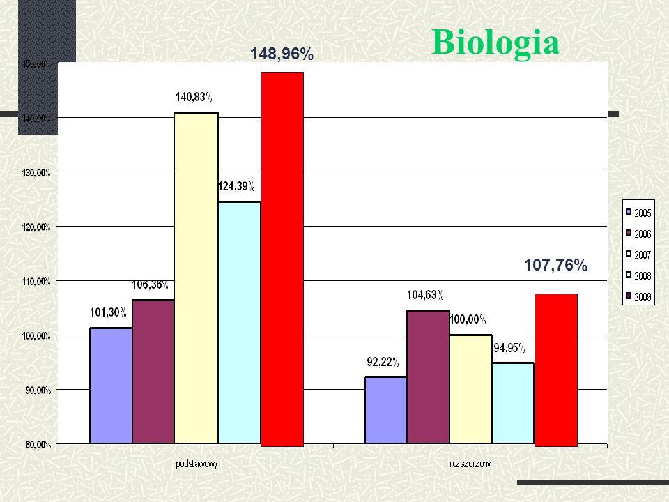 Biologia 148,96% 107,76%