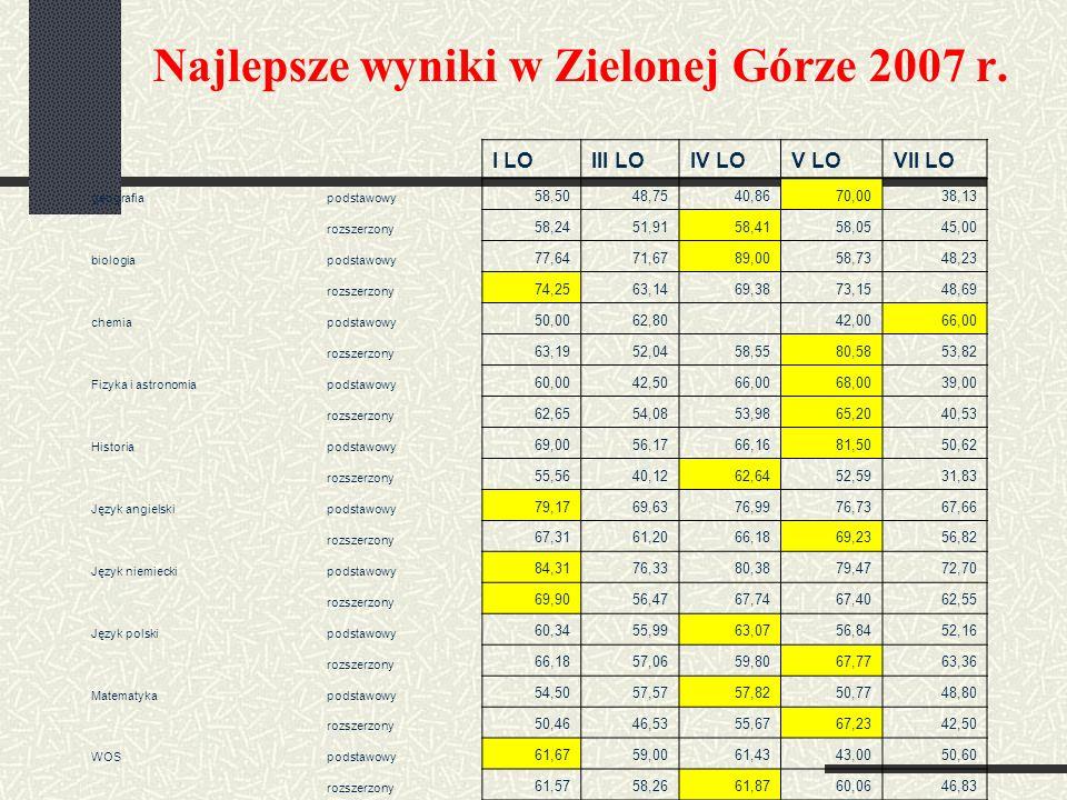 Najlepsze wyniki w Zielonej Górze 2007 r.