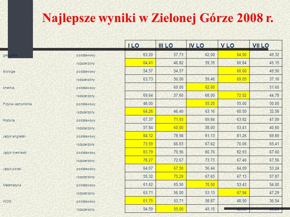 Najlepsze wyniki w Zielonej Górze 2008 r.