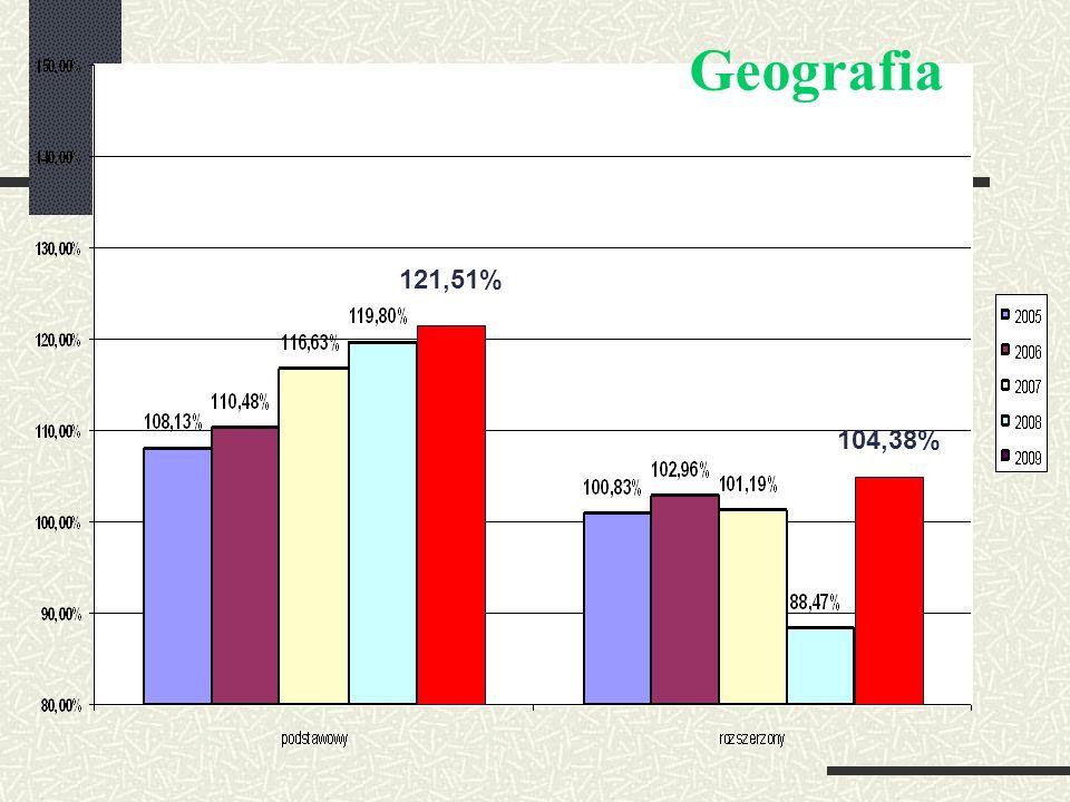 Geografia 121,51% 104,38%