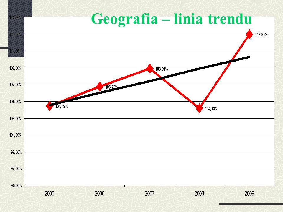 Geografia – linia trendu