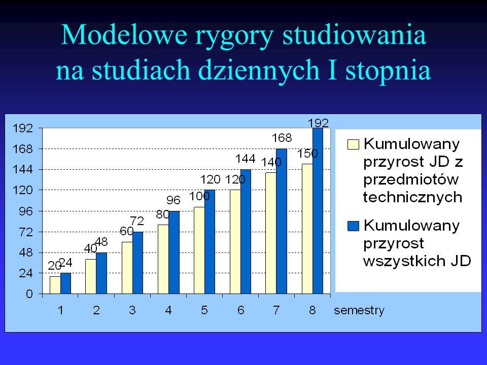 Modelowe rygory studiowania na studiach dziennych I stopnia