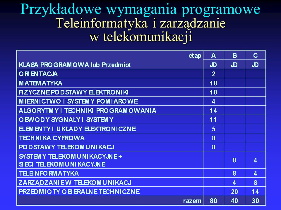 Przykładowe wymagania programowe Teleinformatyka i zarządzanie w telekomunikacji