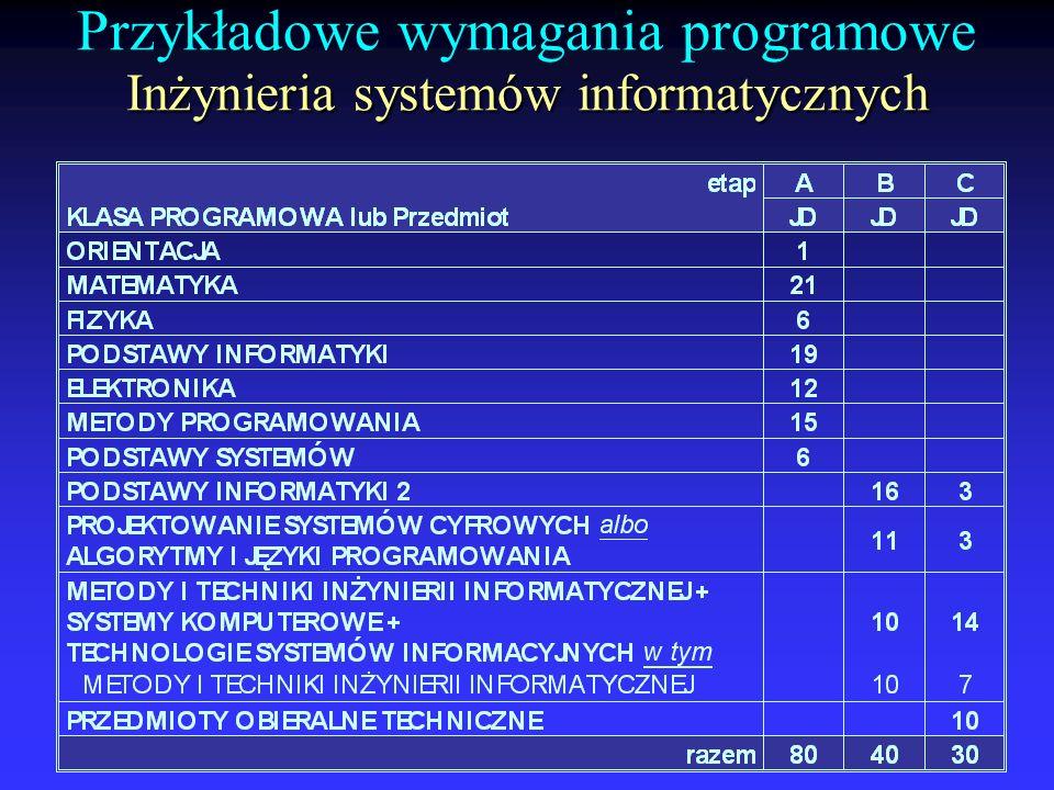 Przykładowe wymagania programowe Inżynieria systemów informatycznych