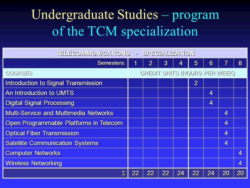 Undergraduate Studies – program of the TCM specialization