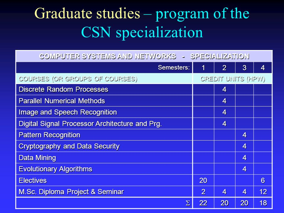 Graduate studies – program of the CSN specialization