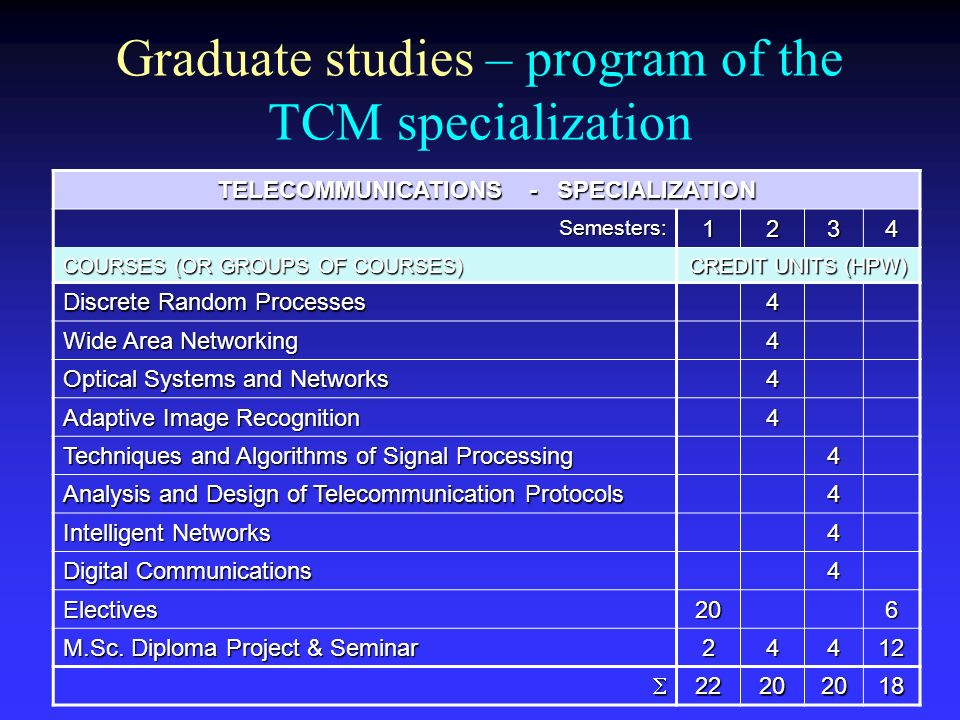 Graduate studies – program of the TCM specialization