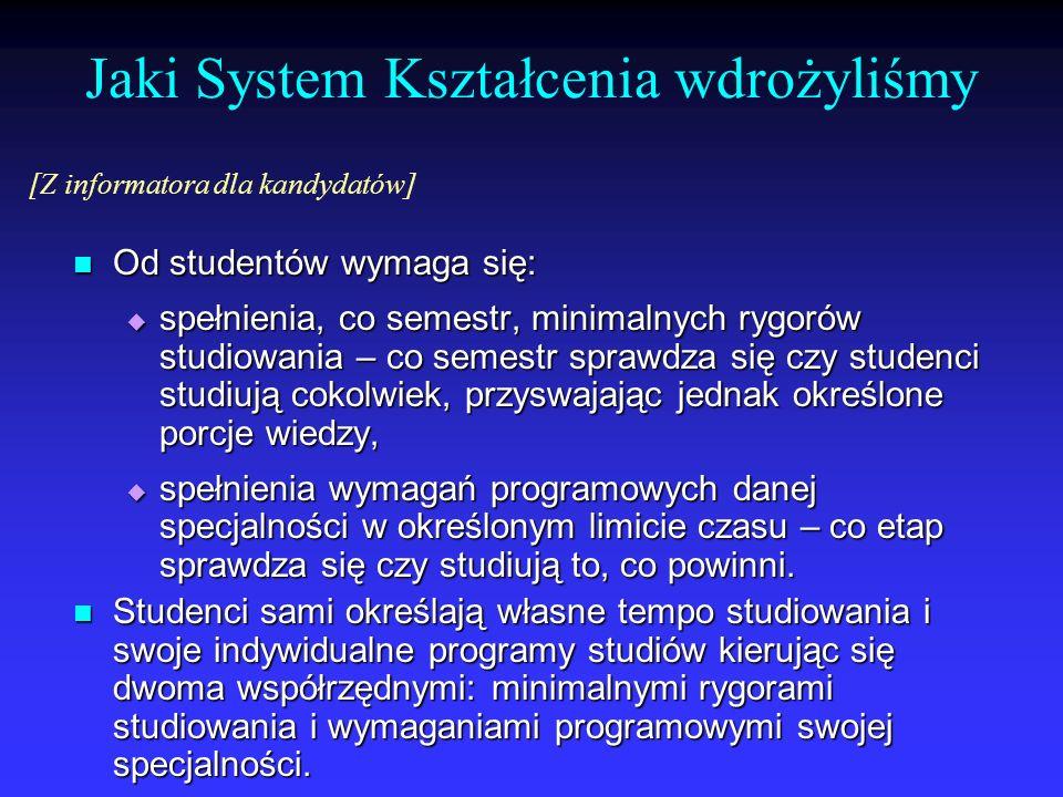 Jaki System Kształcenia wdrożyliśmy