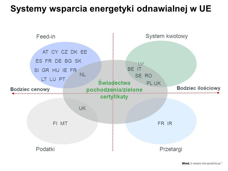 Systemy wsparcia energetyki odnawialnej w UE