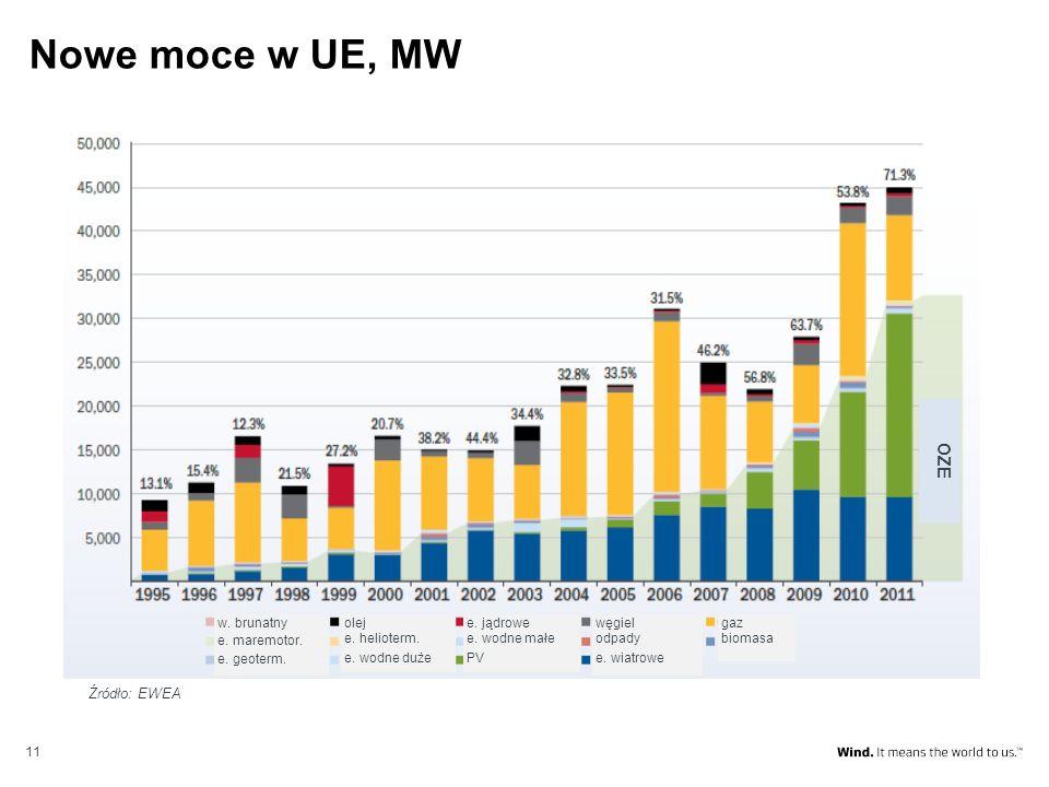 Nowe moce w UE, MW OZE Źródło: EWEA gaz biomasa węgiel odpady
