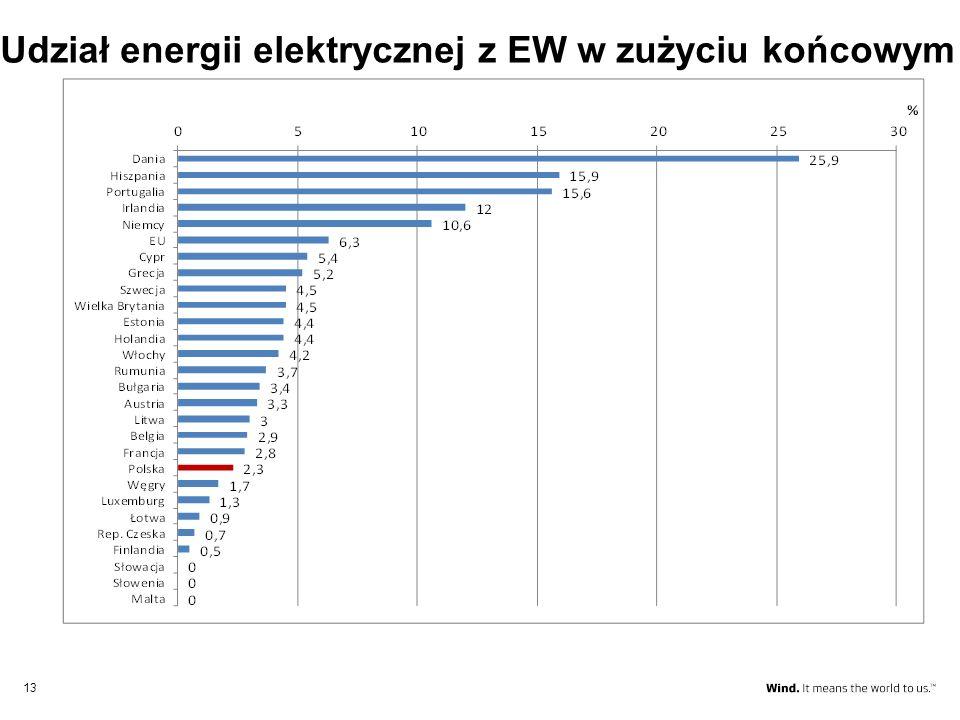 Udział energii elektrycznej z EW w zużyciu końcowym