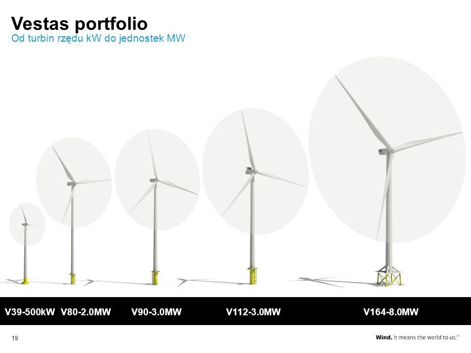 Vestas portfolio Od turbin rzędu kW do jednostek MW V39-500kW