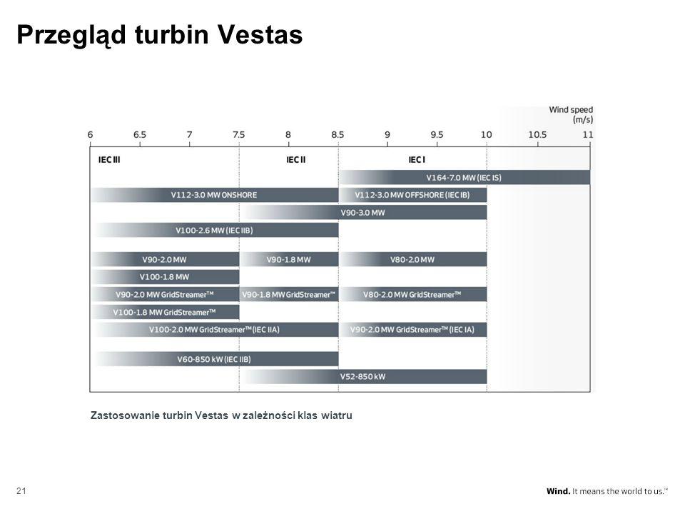 Przegląd turbin Vestas