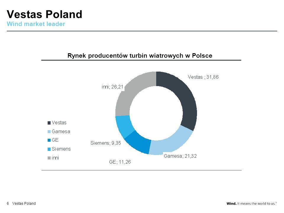 Rynek producentów turbin wiatrowych w Polsce
