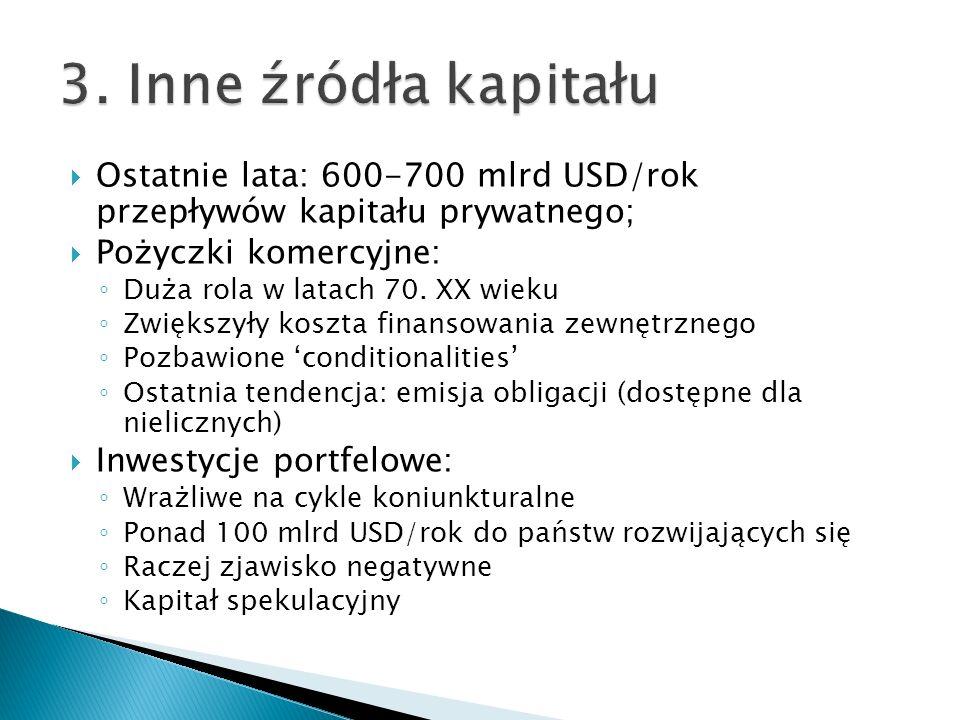 3. Inne źródła kapitału Ostatnie lata: 600-700 mlrd USD/rok przepływów kapitału prywatnego; Pożyczki komercyjne: