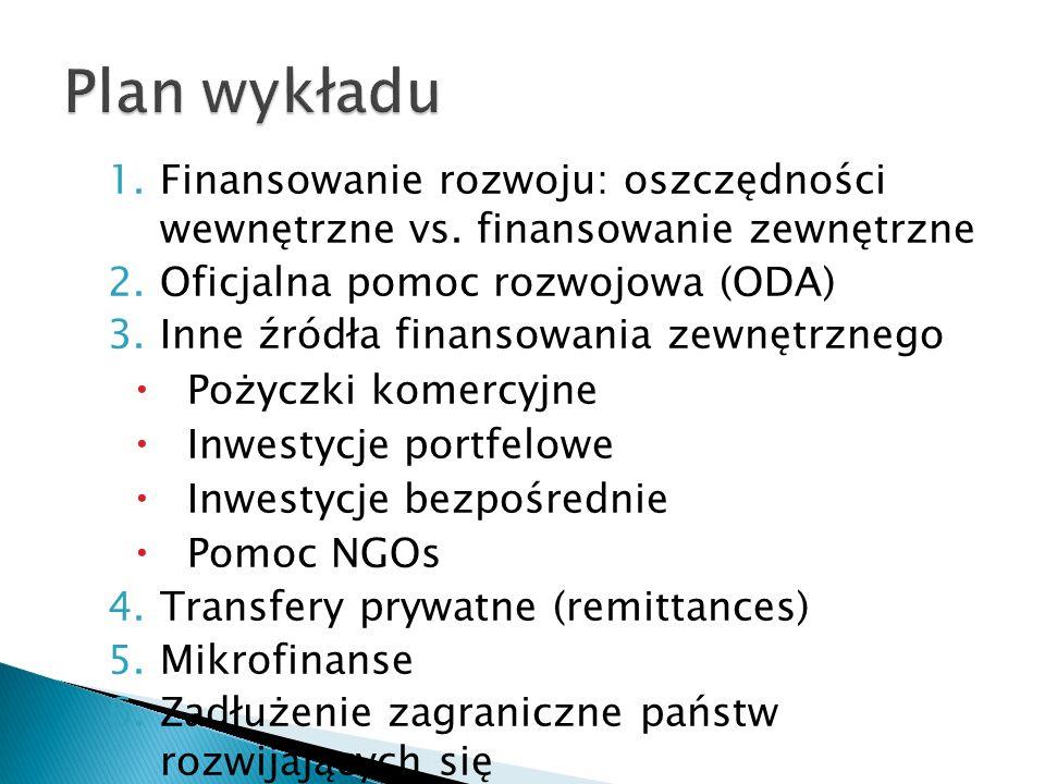 Plan wykładu Finansowanie rozwoju: oszczędności wewnętrzne vs. finansowanie zewnętrzne. Oficjalna pomoc rozwojowa (ODA)