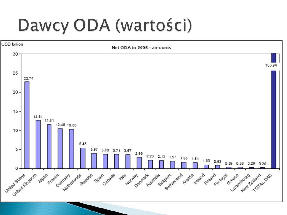 Dawcy ODA (wartości)