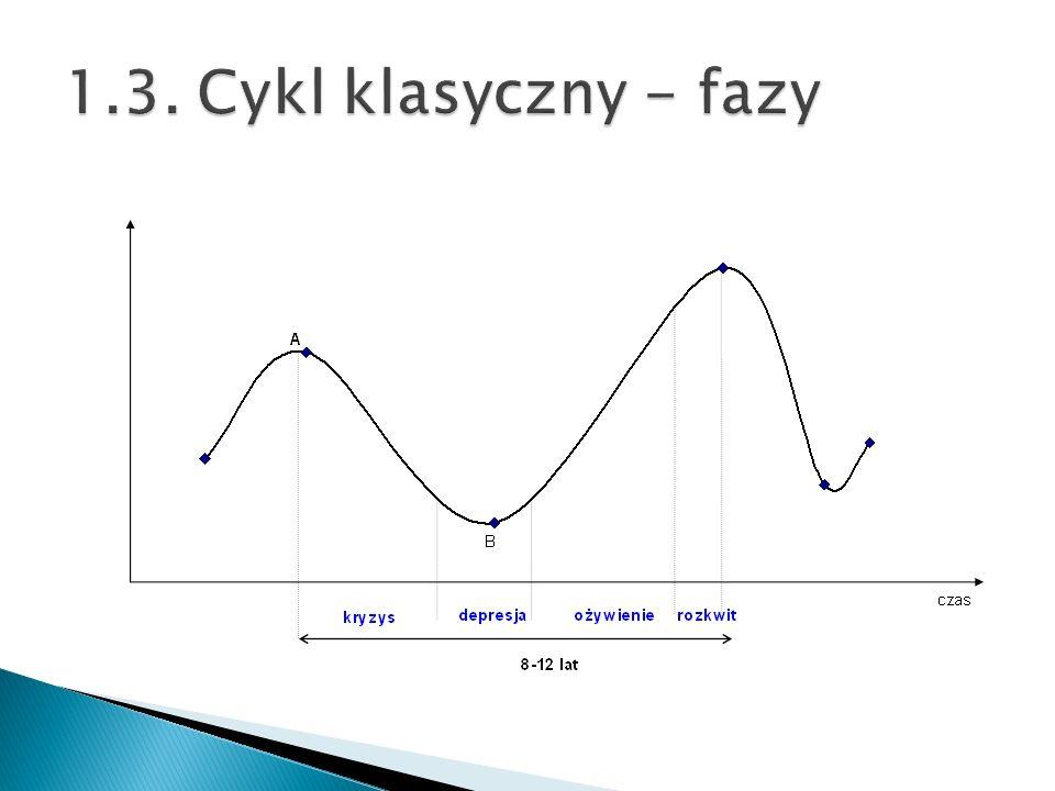 1.3. Cykl klasyczny - fazy