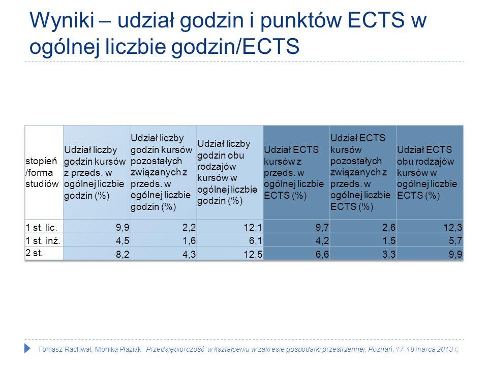 Wyniki – udział godzin i punktów ECTS w ogólnej liczbie godzin/ECTS