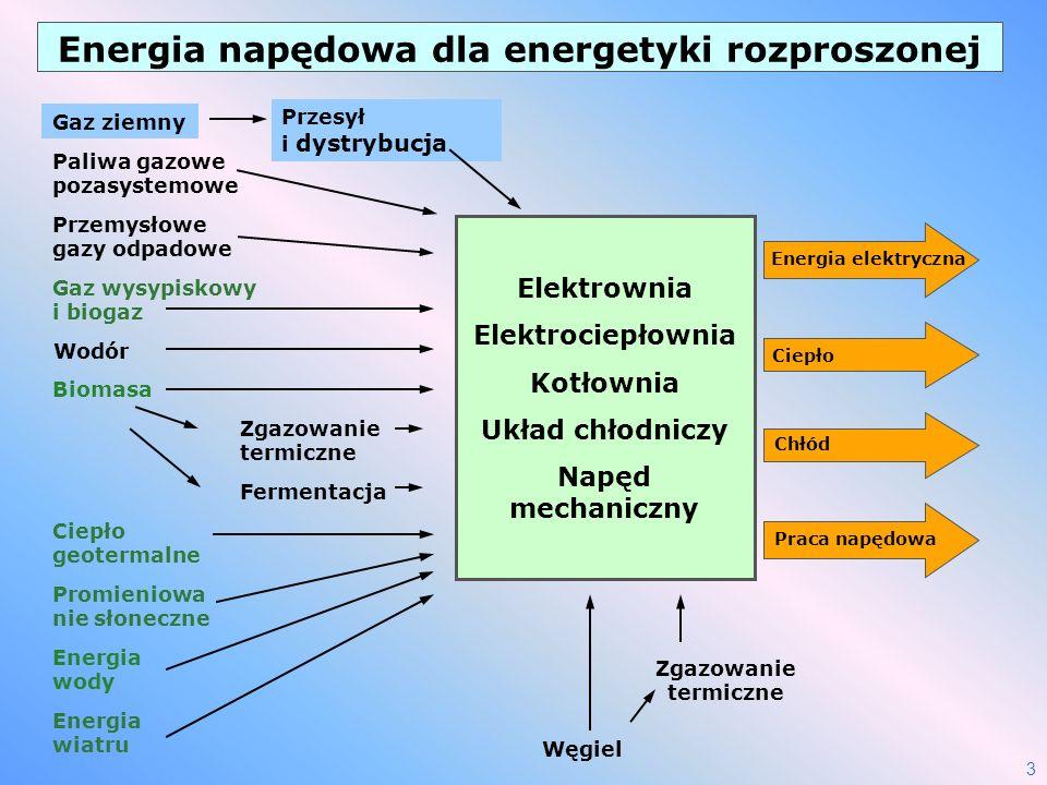 Energia napędowa dla energetyki rozproszonej