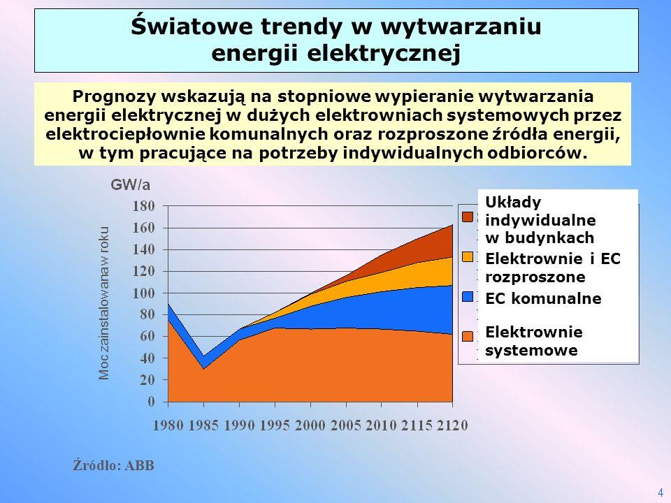 Światowe trendy w wytwarzaniu energii elektrycznej