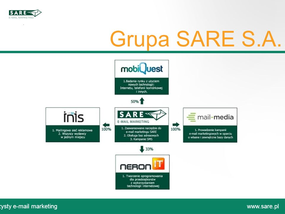 Grupa SARE S.A. Czysty e-mail marketing www.sare.pl