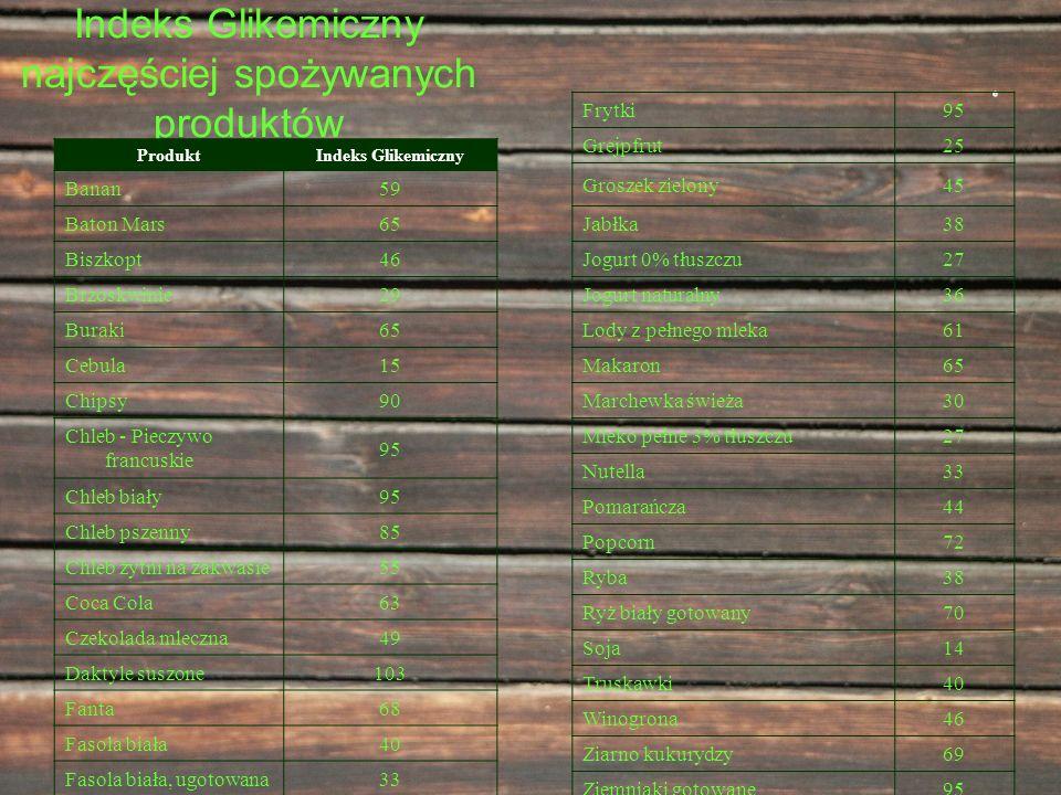 Indeks Glikemiczny najczęściej spożywanych produktów