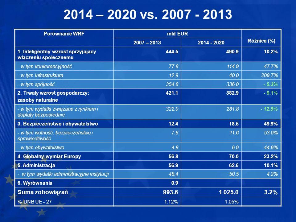2014 – 2020 vs. 2007 - 2013 Porównanie WRF. mld EUR. Różnica (%) 2007 – 2013. 2014 - 2020.