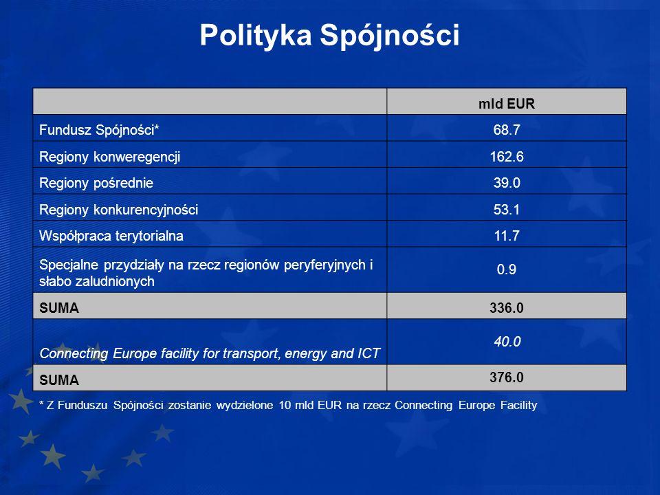 Polityka Spójności mld EUR Fundusz Spójności* 68.7