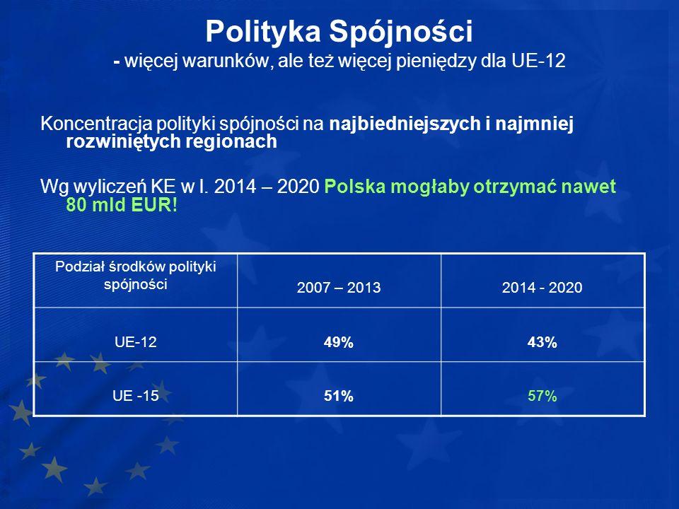 Podział środków polityki spójności